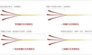正宗的伊朗藏红花等级划分标准,一级藏红花和特级有什么区别